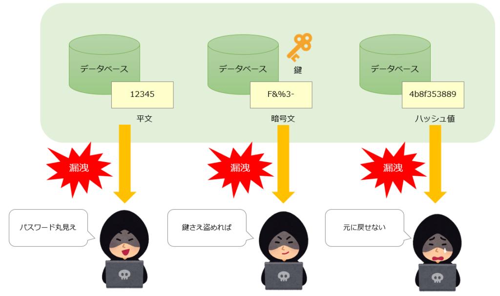 パスワード漏洩のイメージ図