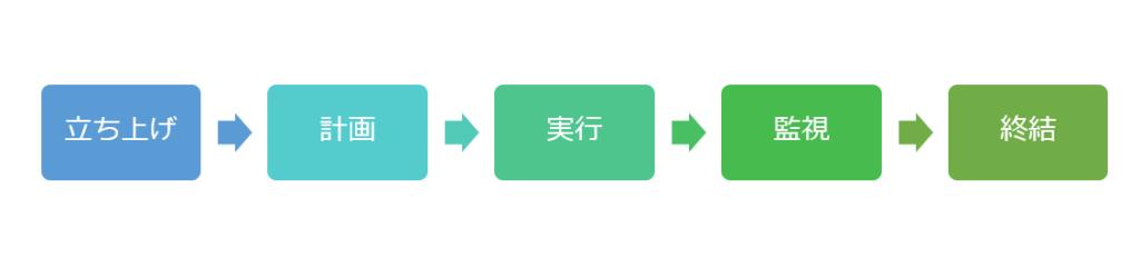 PMBOK 5つのプロセス群
