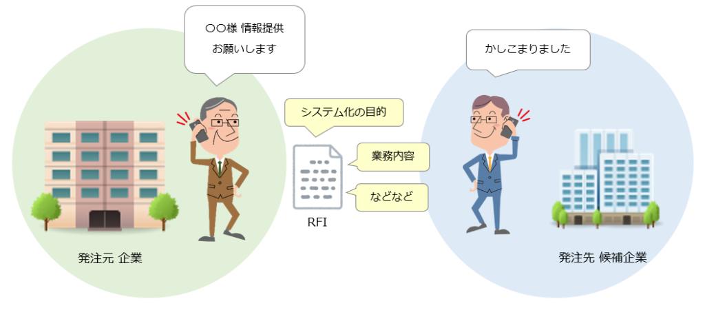 RFIイメージ図