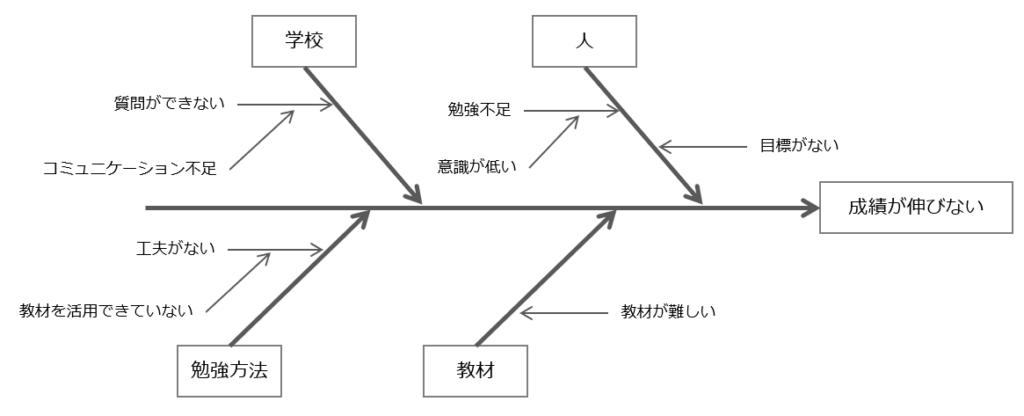 要因特性図の完成