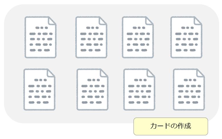 KJ法 カード作成