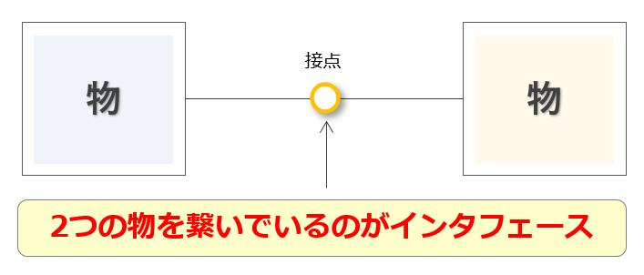 インタフェースのイメージ図