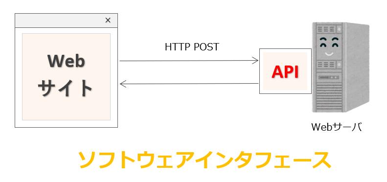 ソフトウェアインタフェース