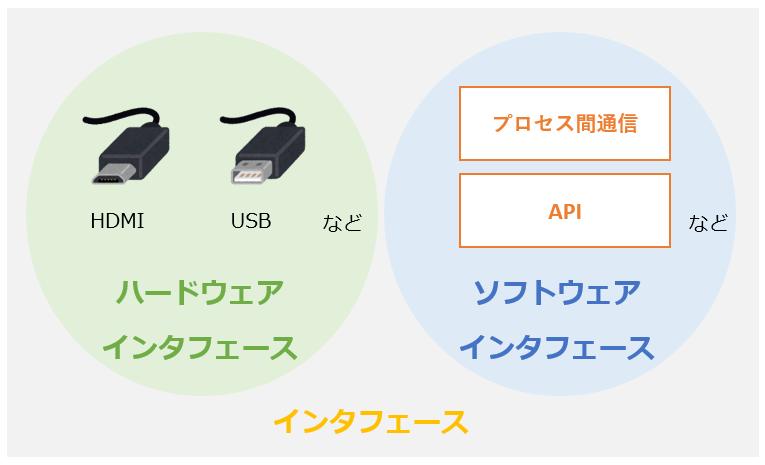 APIとインタフェース