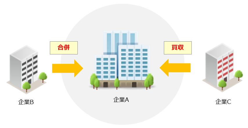 M&Aイメージ図