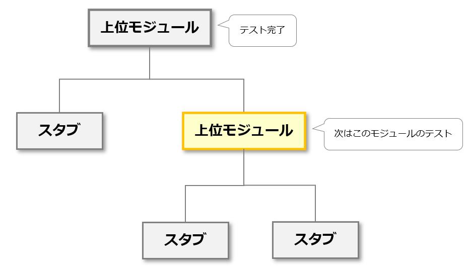 トップダウンテスト2