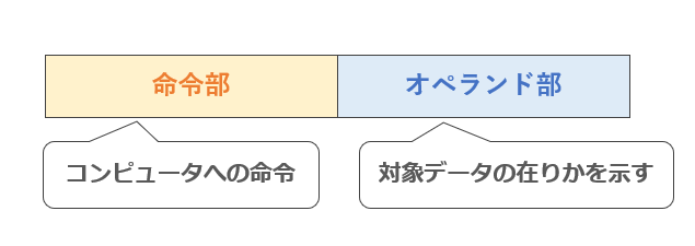 アドレス指定方式の命令