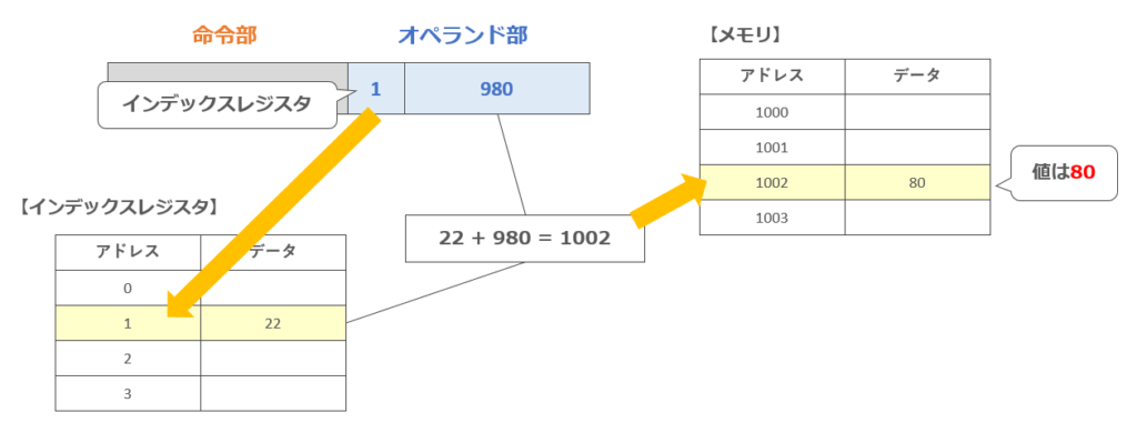 インデックスアドレス指定方式