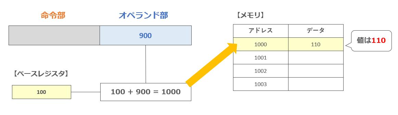 ベースアドレス指定方式