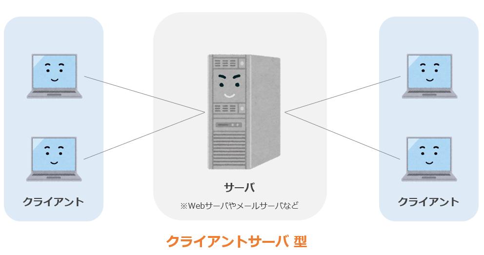 クライアントサーバシステム