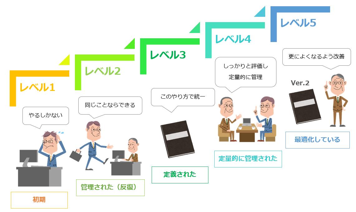 CMMI(プロセス成熟度モデル)