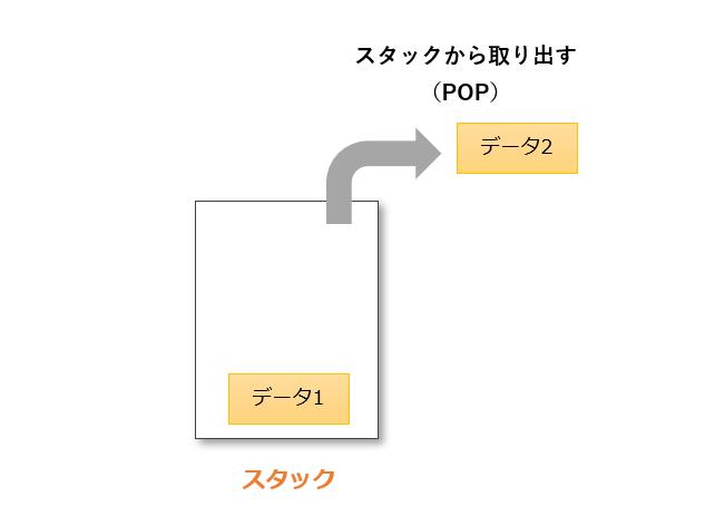 popの動作例1