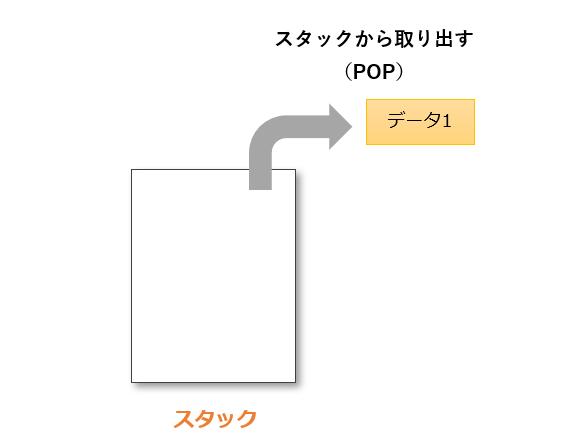 popの動作例2