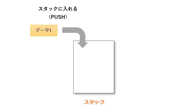 pushの動作例1