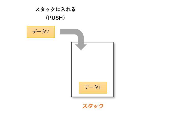 プッシュの動作例3