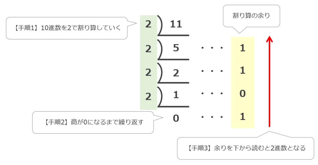 10進数から2進数への変換方法