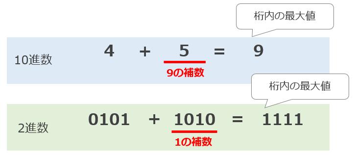 減基数の補数