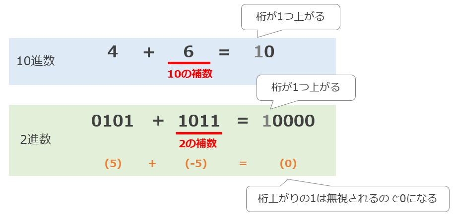 基数の補数