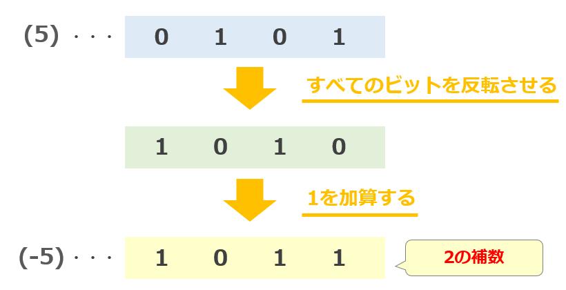 2の補数の求め方
