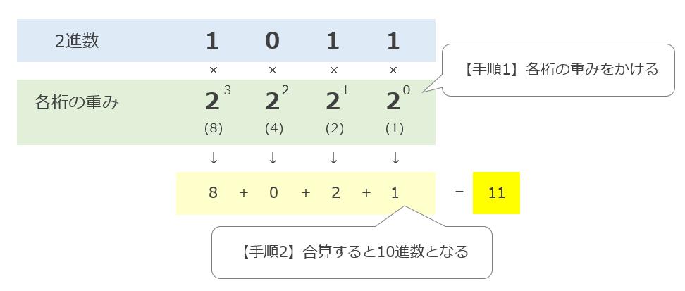 2進数から10進数への変換方法