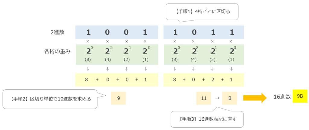 2進数から16進数への変換方法