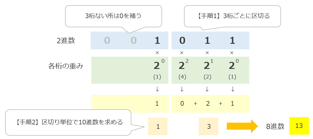 2進数から8進数への変換方法