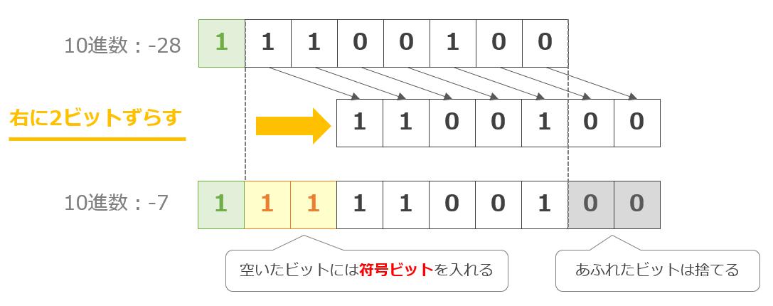 右算術シフト