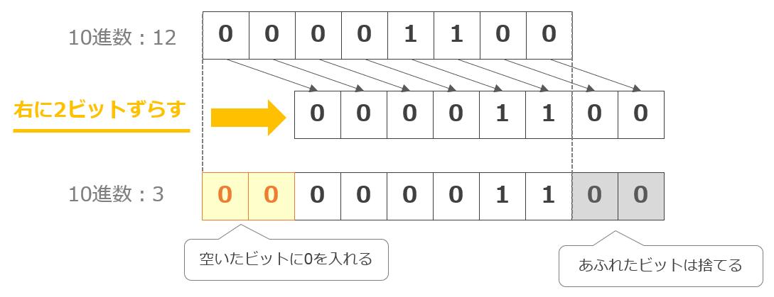 右論理シフト