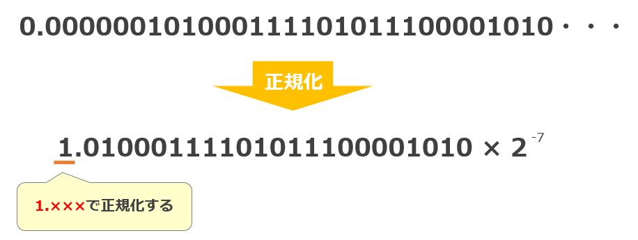 正規化(IEEE754)