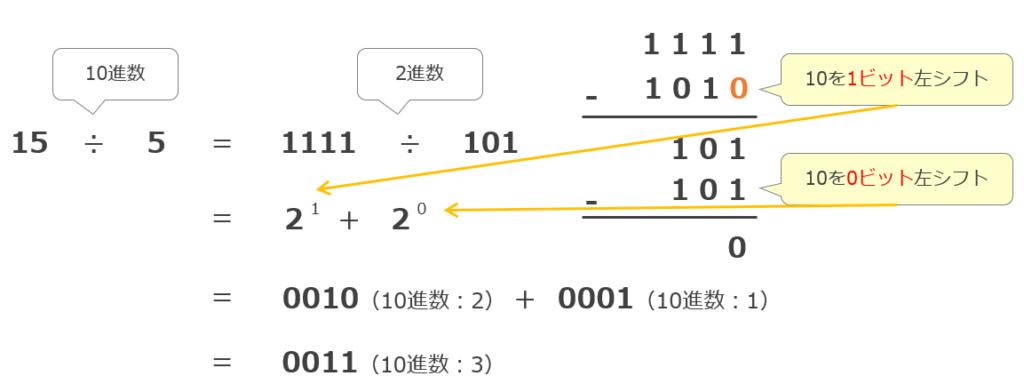 シフト演算の割り算