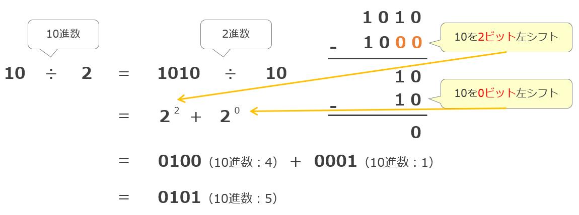 シフト演算を用いた割り算