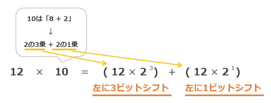 シフト演算による掛け算