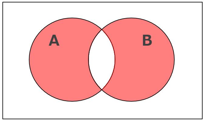 対称差集合