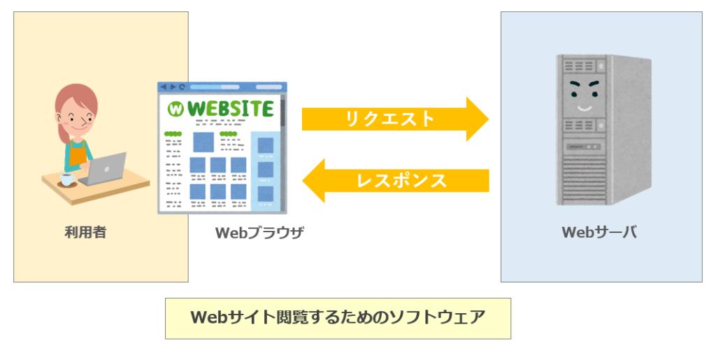 Webブラウザとは