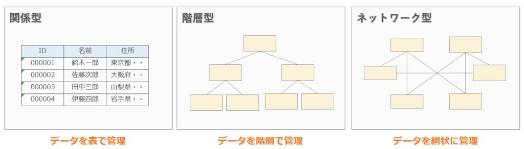 DBMSの種類