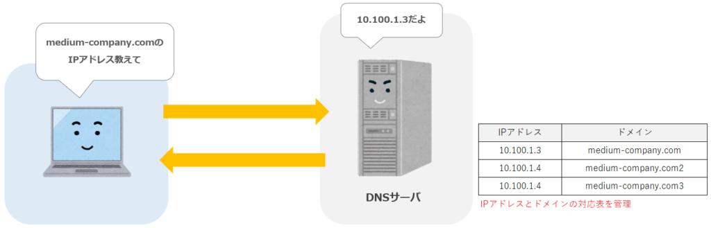 DNSサーバとは
