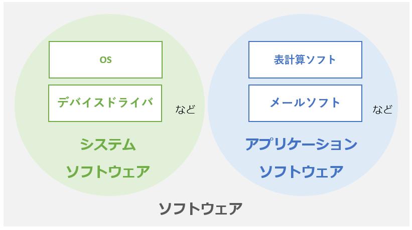 アプリケーションソフトウェア