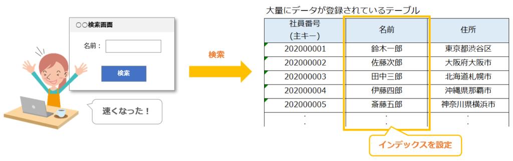 大量データにindexを設定