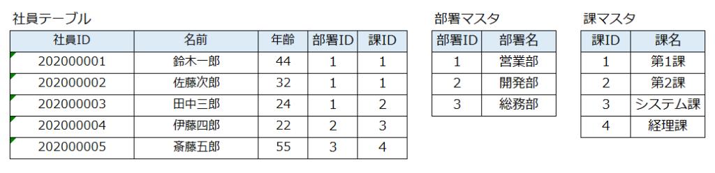 テーブルの例