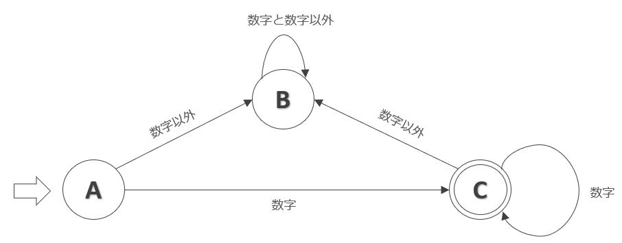 状態遷移図の例