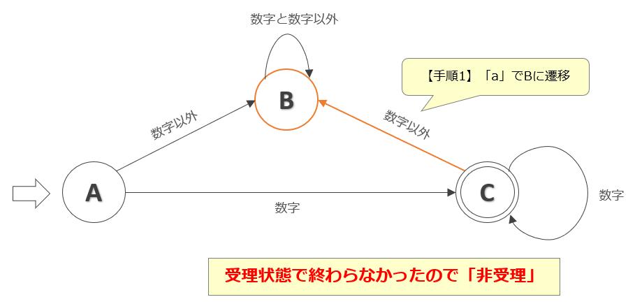 【手順2】「a」でBとなり非受理