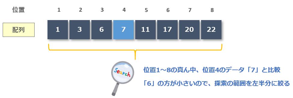 位置1~8の真ん中、位置4のデータ「7」と比較