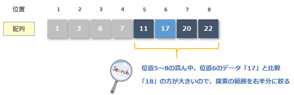 位置5~8の真ん中、位置6のデータ「17」と比較