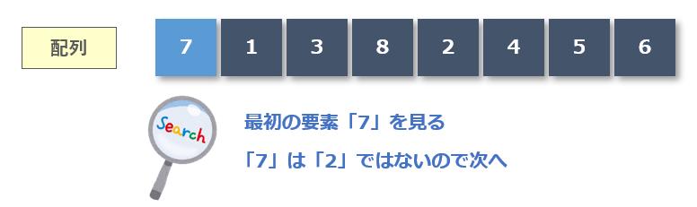 最初の要素「7」と比較