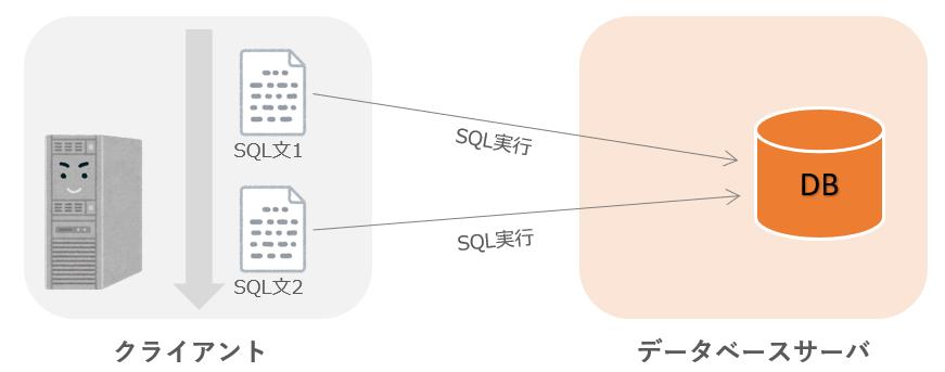 SQL文の実行