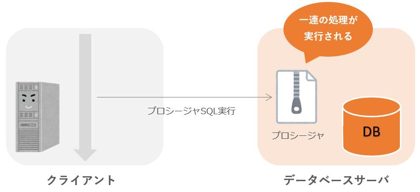 ストアドプロシージャの実行イメージ