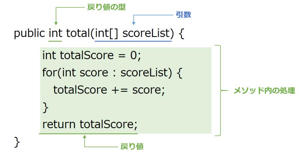 Javaのメソッド例