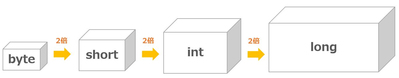 数値型の変数