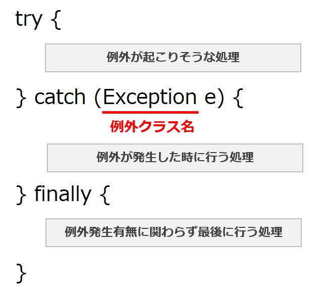 Java例外の例