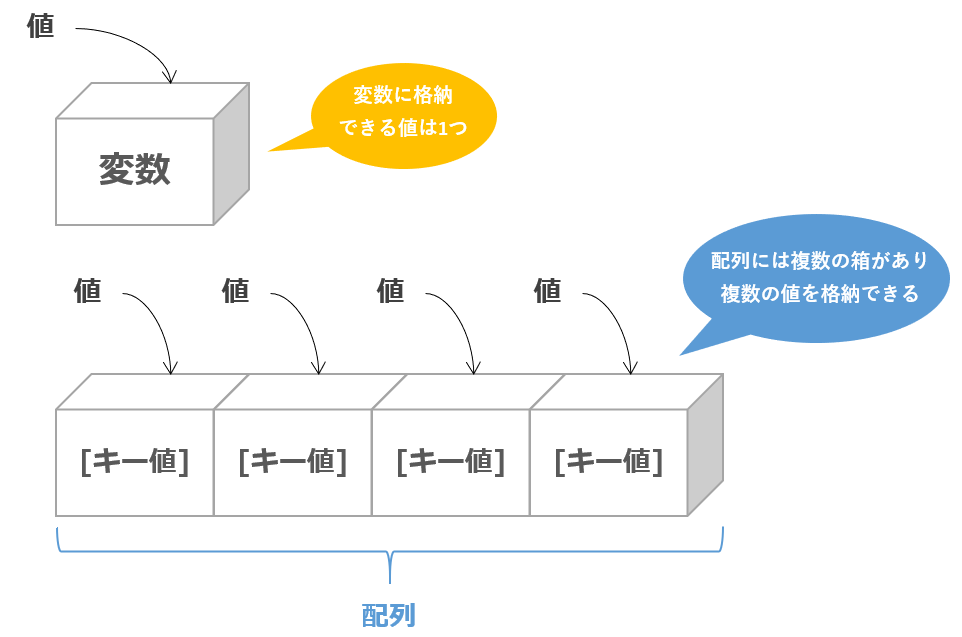 phpの配列